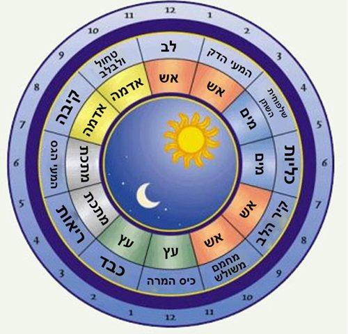 מקצבים מחזוריים של הגוף לפי רפואה סינית